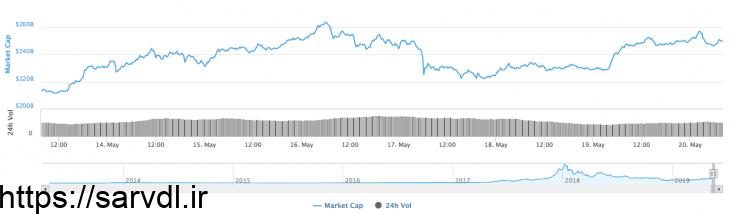 قیمت بیتکوین